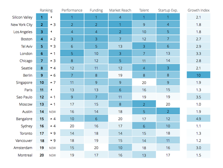 2015 Global Startup Ecosystem Ranking