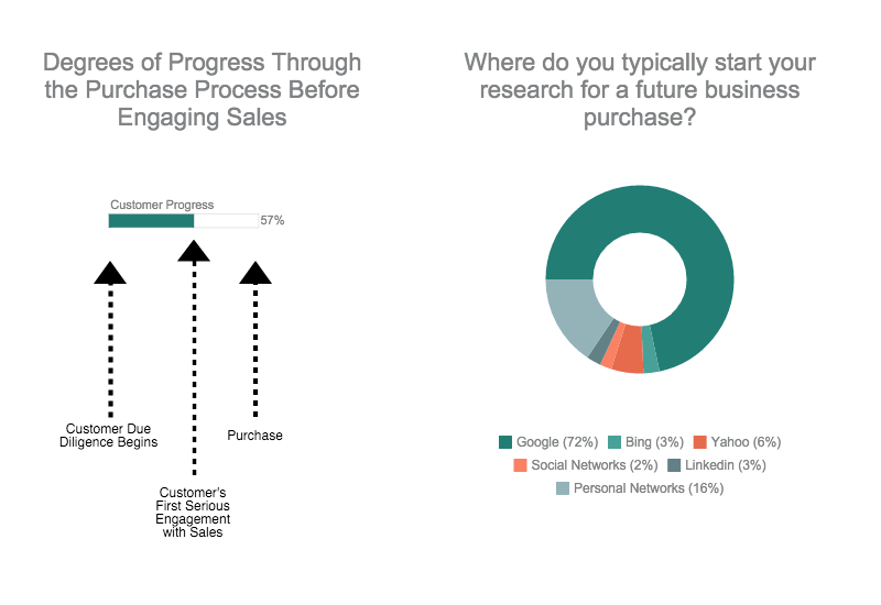 Purchase process and research for business purchases