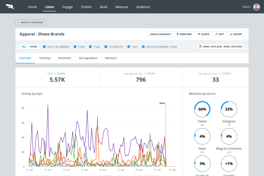 Social Media SaaS tool - Falcon.io II