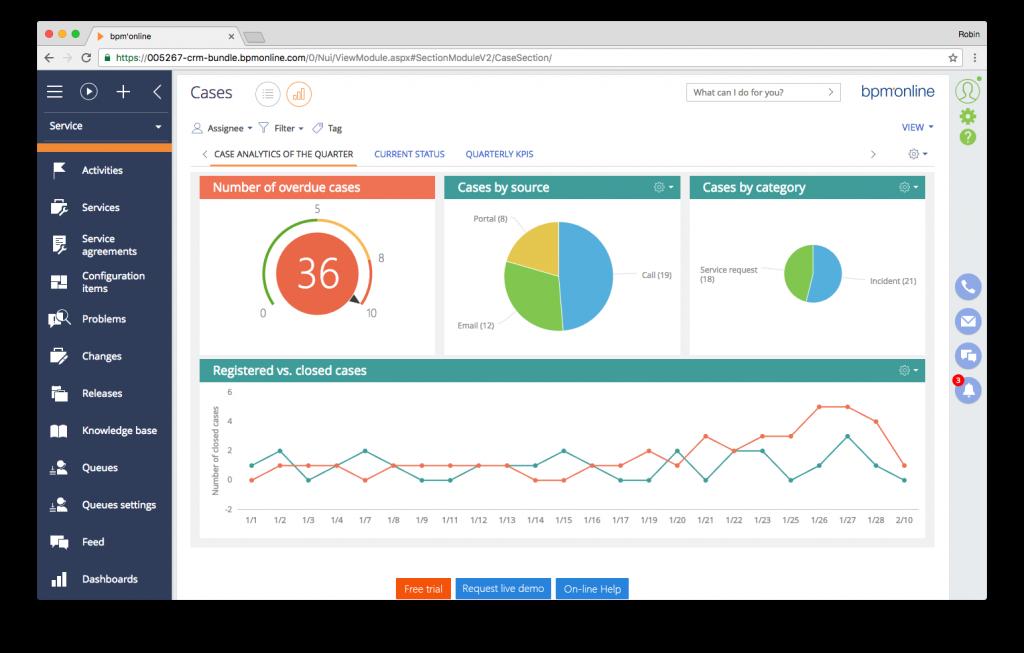 Screenshot bpm'online CRM suite - case dashboard view