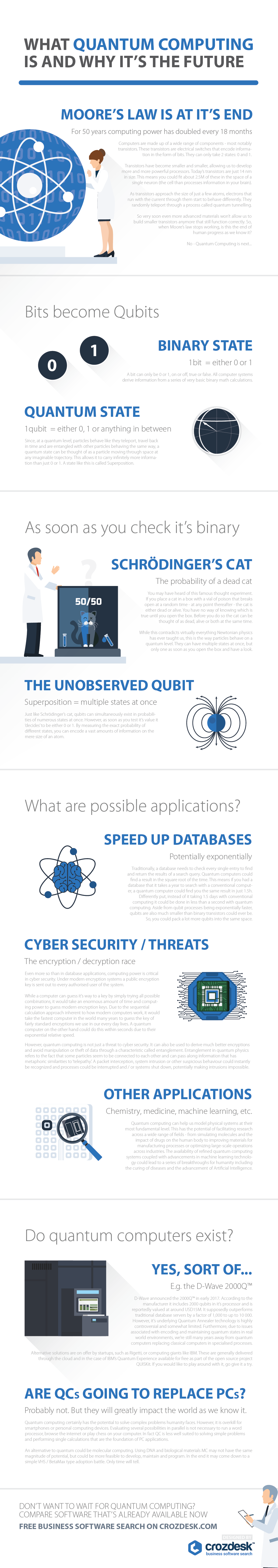 What Quantum Computing Is And Why It's The Future [INFOGRAPHIC]