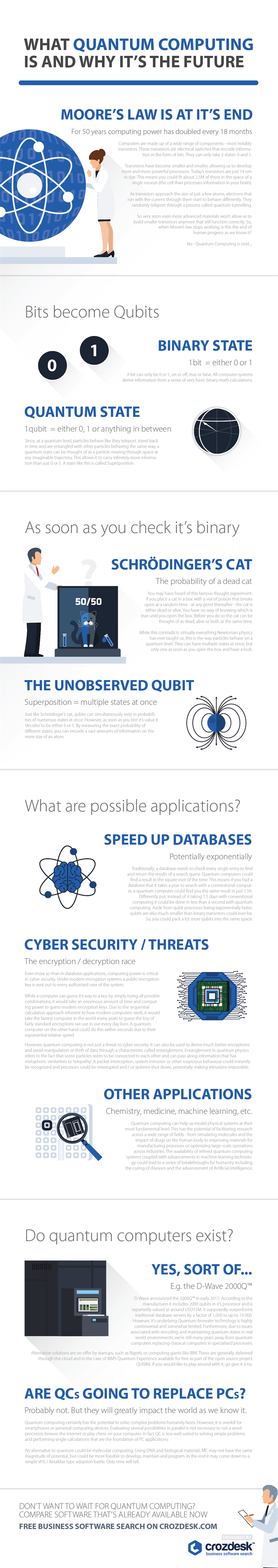 What is Quantum Computing and Why it's the Future - Infographic
