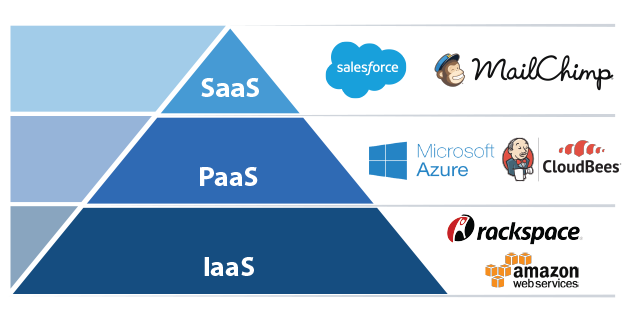tapping into saas paas and iaas an introduction to cloud