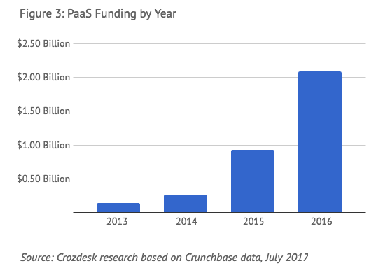 paas funding 2016