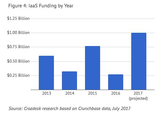 iaas funding 2017