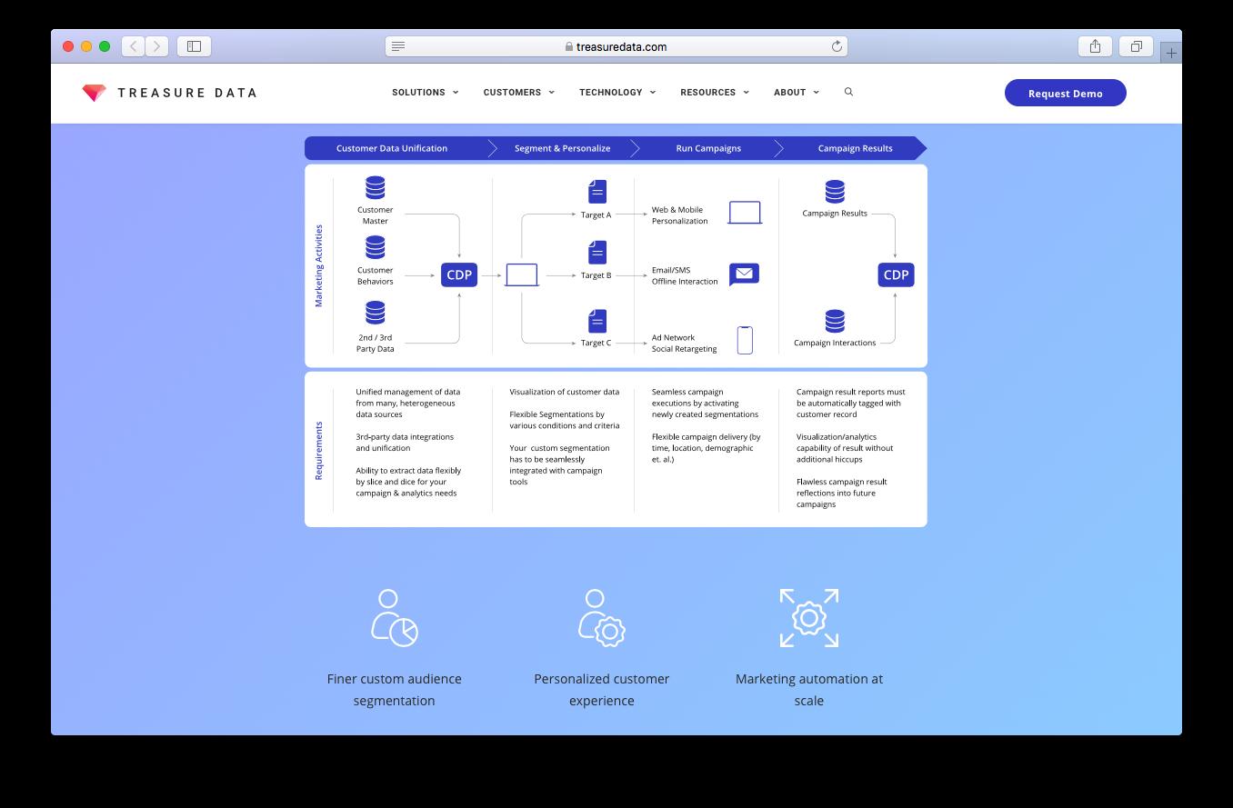 Treasure data customer data platform screenshot custom audience segmentation personalised customer experience marketing automation campaigns