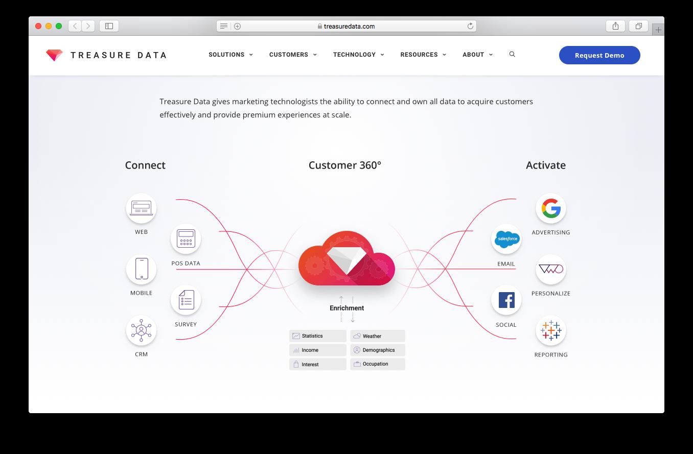 Treasure data marketing analytics screenshot connect data acquire customers provide premium experiences activate enrichment