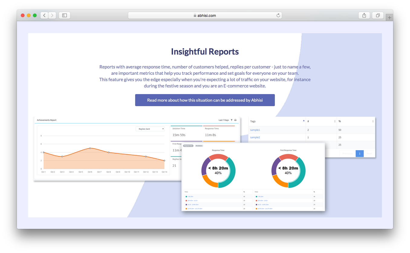 Abhisi insightful reports average response time number replies per customers helped