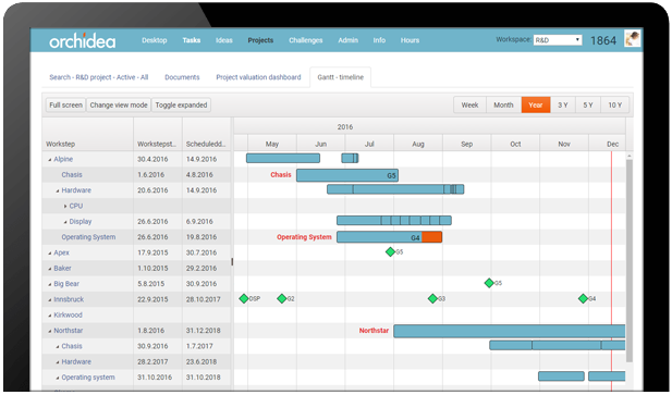 Orchidea project management software Gantt chart innovation